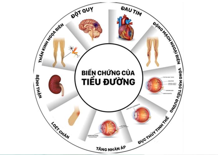 Những biến chứng của bệnh tiểu đường tuýp 2